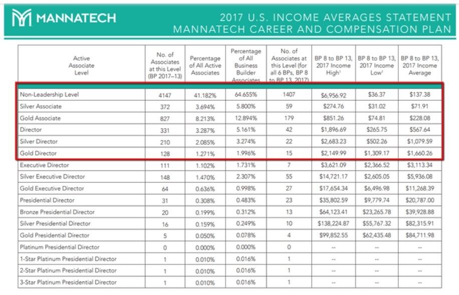 Mannatech Income Averages