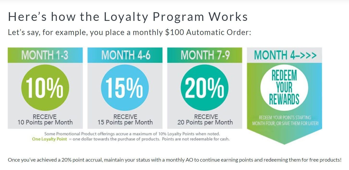 Mannatech Loyalty Program