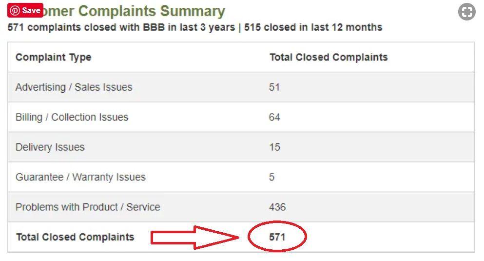 Monat Customer Complaints