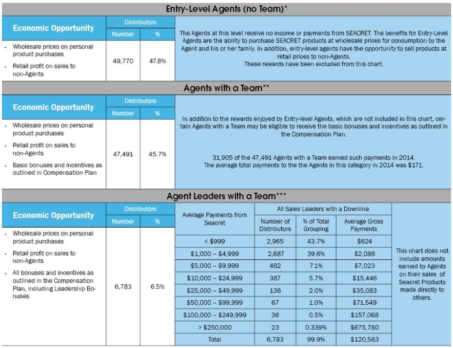 Seacret Income Chart