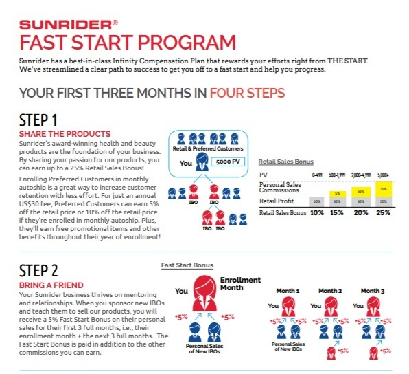 Sunrider Fast Start Program Steps 1 and 2