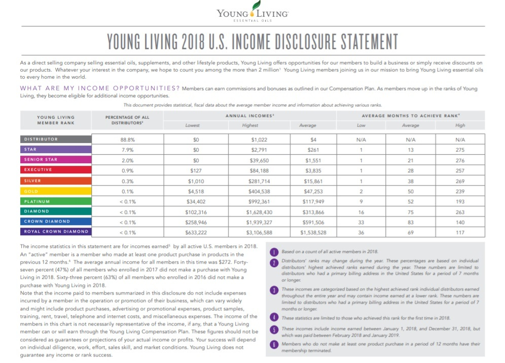 Young Living 2018 Income Disclosure