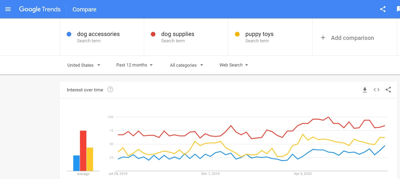 Dog Accessories - Google Trends