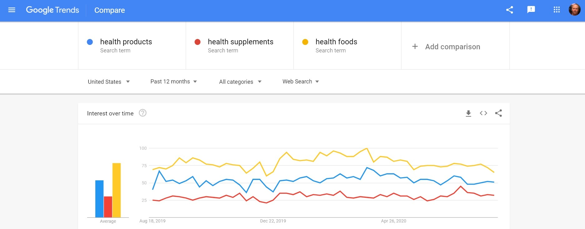 Google Trends Health Products