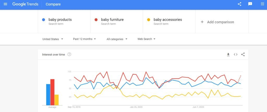 Baby Products - Google Trends
