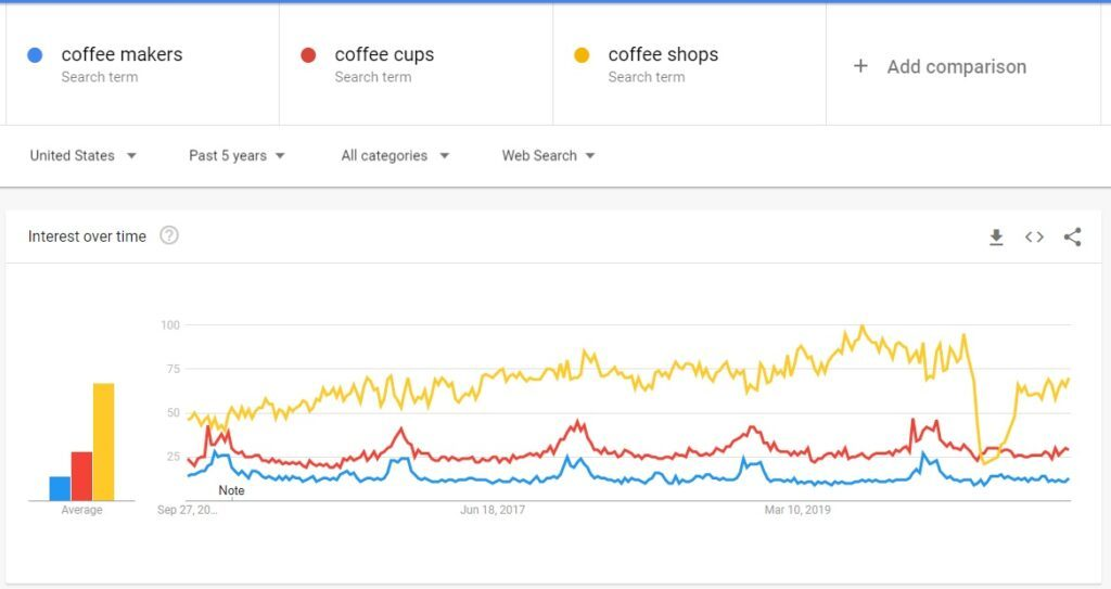 Coffee Searches - Google Trends