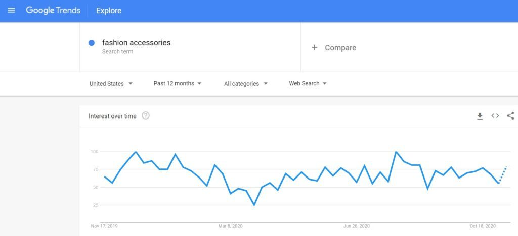 Fashion Accessories - Google Trends Search