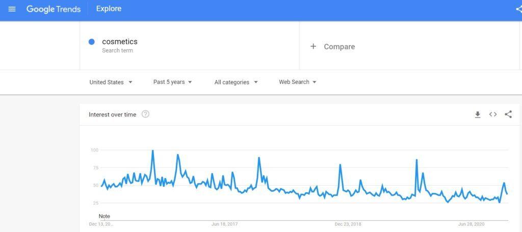 Cosmetic Google Trends