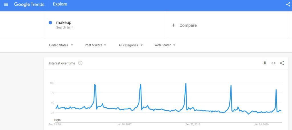 Makeup Google Trends