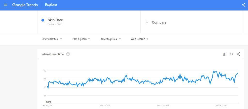 Skin Care Google Trends