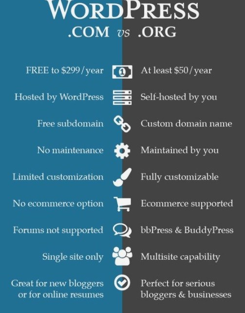 Wordpress Comparison Chart