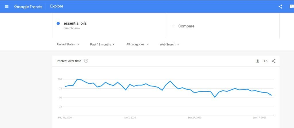 Essential Oils Google Search Trends