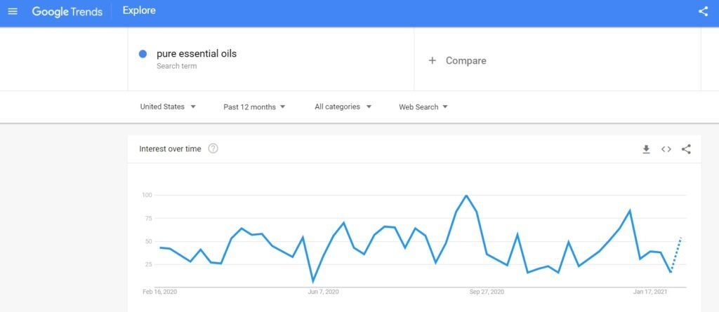 Pure Essential Oils Google Search Trends
