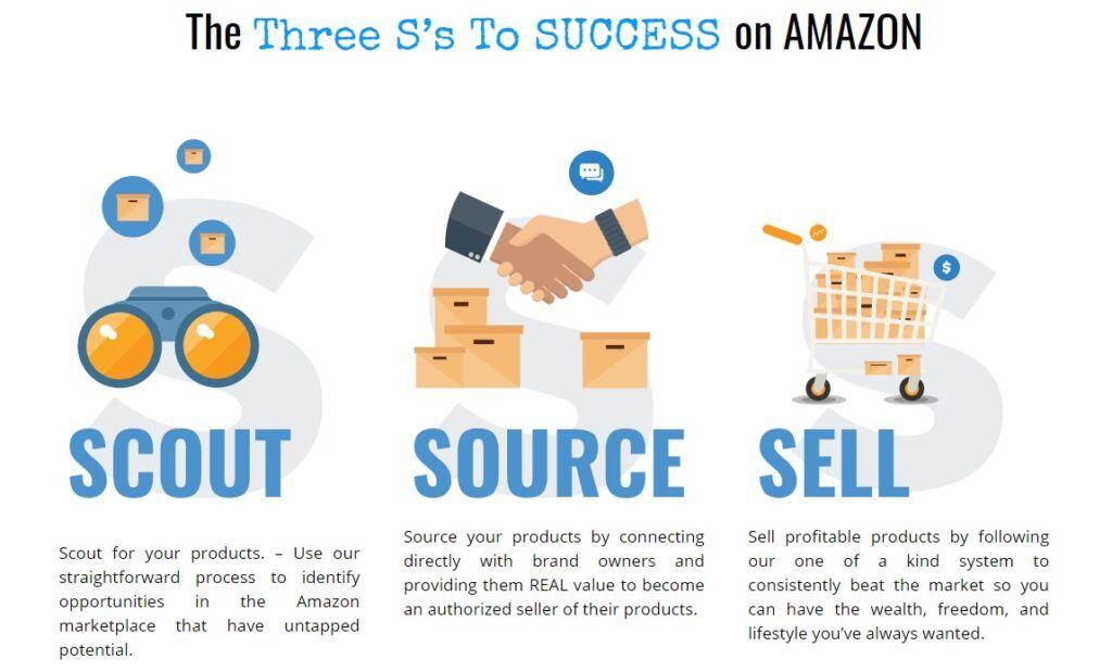 Wholesale Formula - The three S's